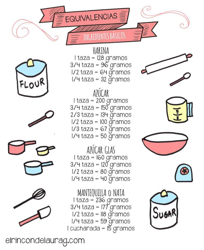 Equivalencias en la Cocina